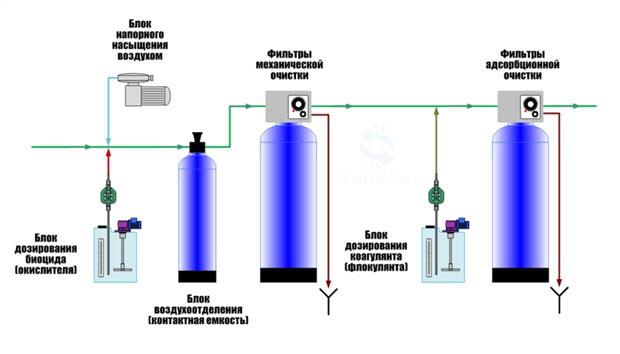 Технология-окисления-фото
