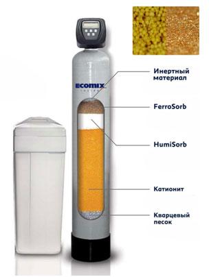Фильтрующие установки комплексной очистки воды Ecosoft FK - сорбент Ecomix A