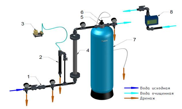 фото системы окисление железа