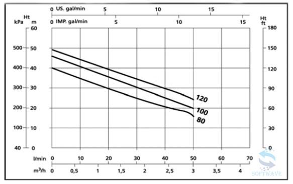 gidrodinamicheskie-parametry-samovsasyvayushhix-nasosov-serii-x-aje