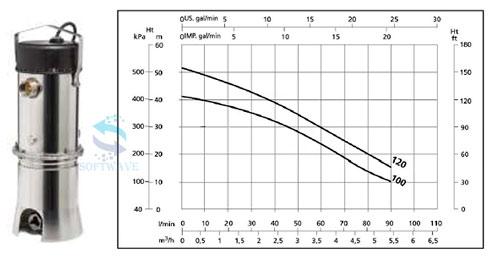 Вертикальные многоступенчатые насосы-амфибии Steelpumps X-AMOV В