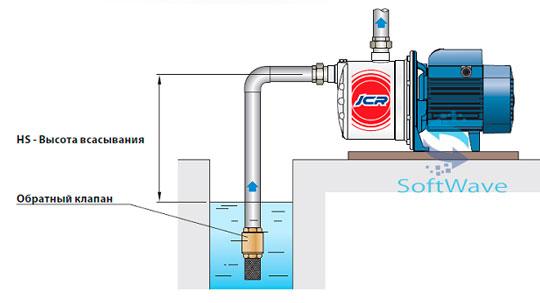фото Водяных насосов для воды PEDROLLO JCR 1