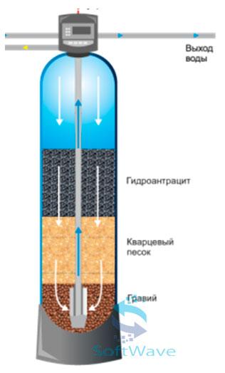 Многослойные осадочные фильтры для механического удаления взвешенных частиц и окисленного железа