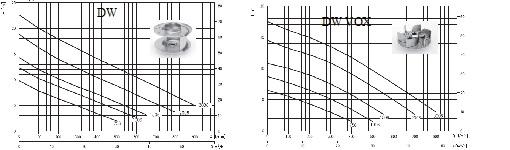 Гидродинамические графики погружных насосов Ebara DW, DW VOX