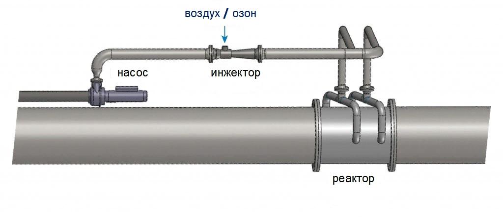 Инжекция воздуха или озона. Насос повышения давления перед инжектором.