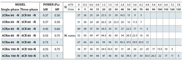 график многоступенчатого насоса Pedrollo 4CRm100