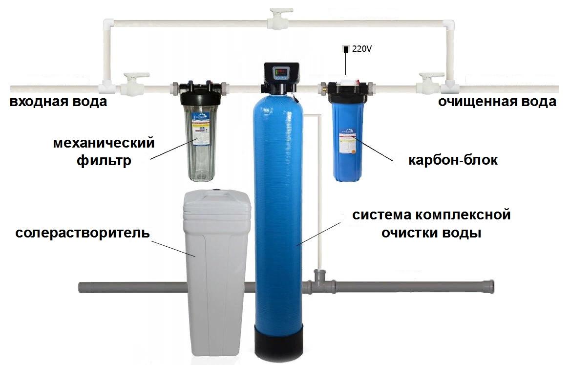 Система комплексной очистки воды на входе в дом