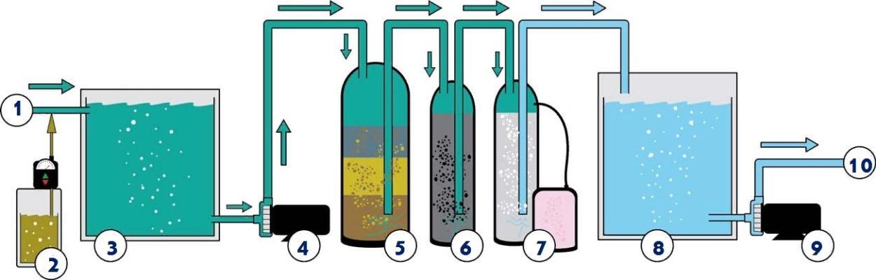 Многостадийная система подготовки проблемной воды из скважины